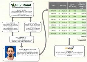 Bitcoin forensics sulla vicenda Silk Road
