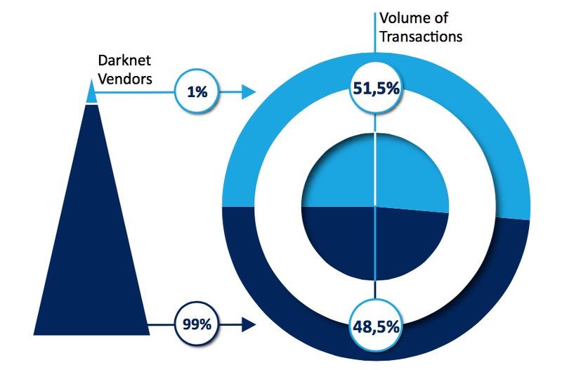 Distribuzione del profitto di attività illecite nelle Darknet
