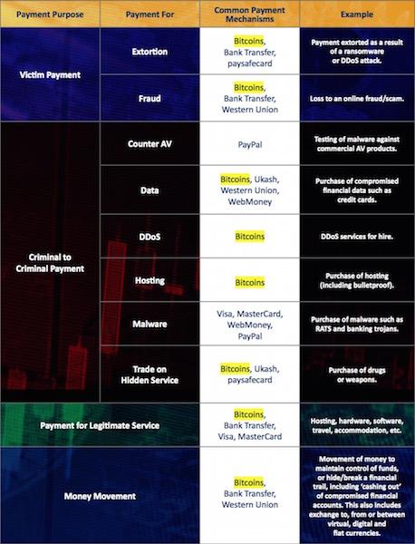 Il Bitcoin nel Cybercrime secondo Europol